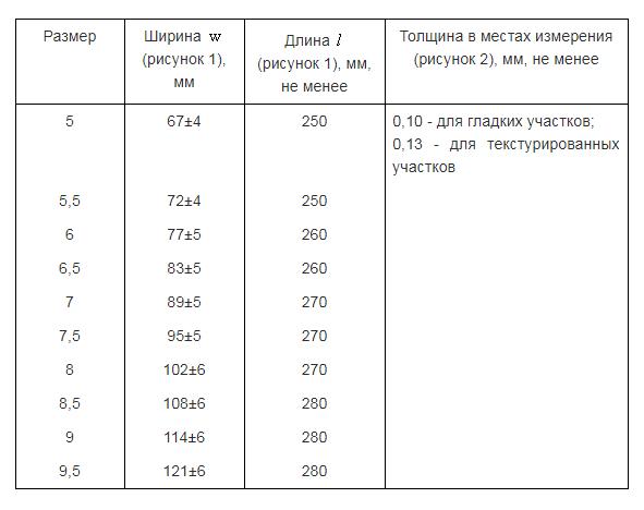 Таблица для подбора размера хирургической перчатки